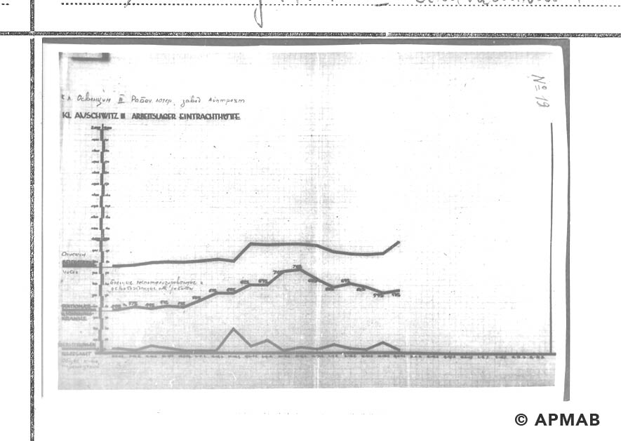Chart showing the number of prisoners and the condition of the sick and the transfer of prisoners in the sub camp. APMAB 14487