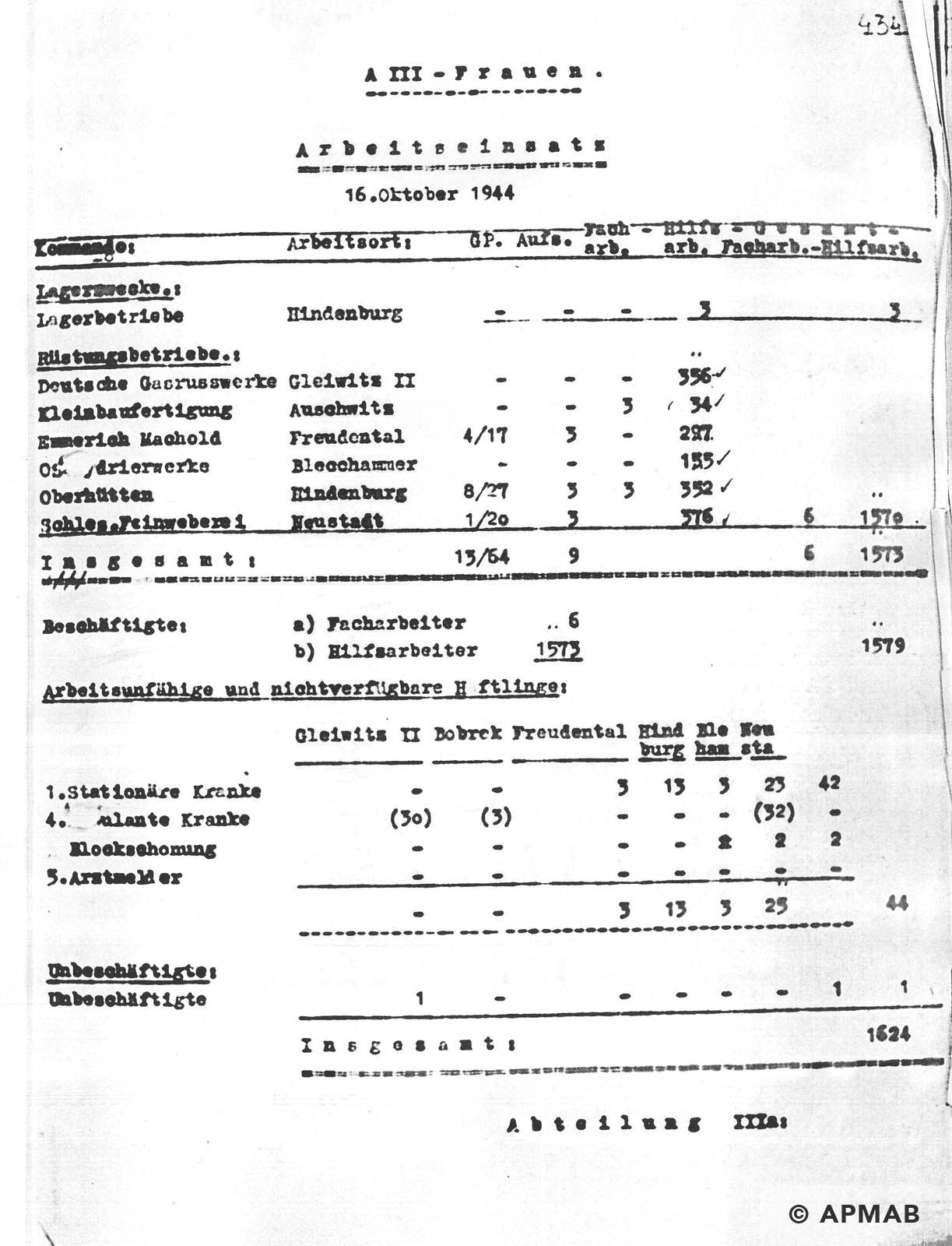 Female prisoner numbers APMAB NR INW. 30378