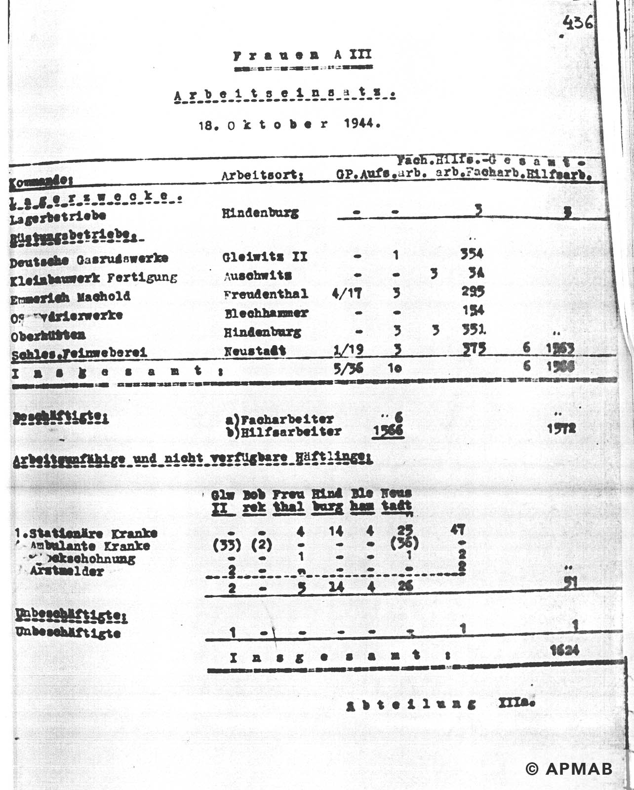 Female prisoner numbers APMAB NR INW. 30380