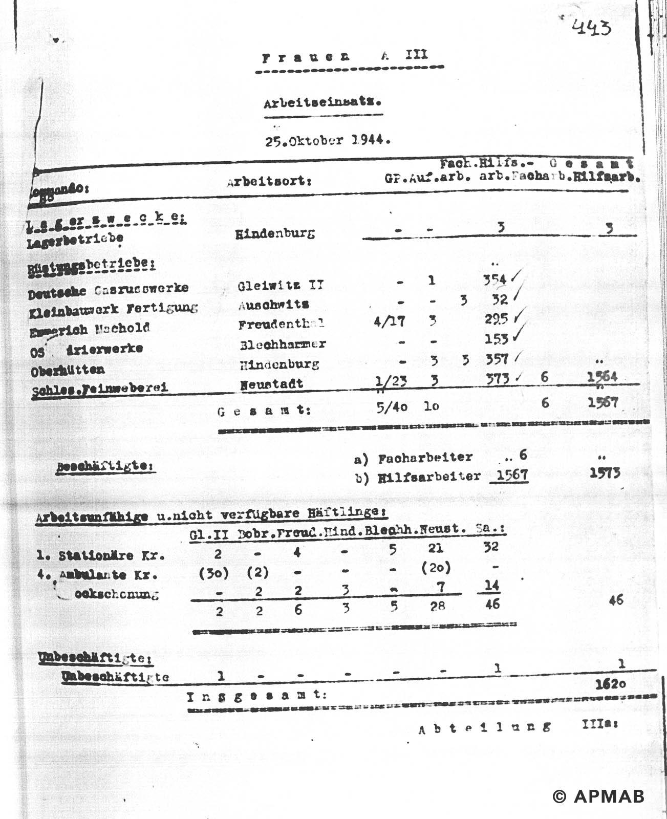 Female prisoner numbers APMAB NR INW. 30387
