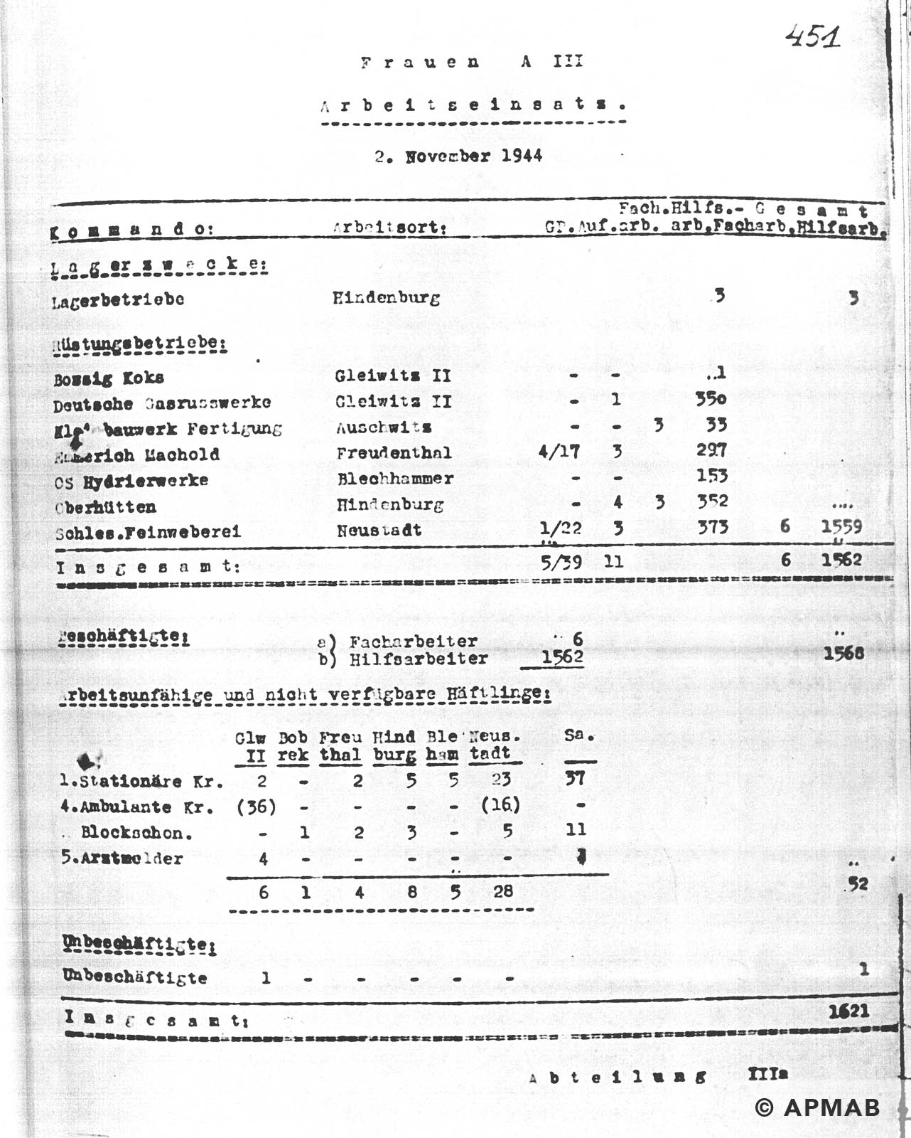 Female prisoner numbers APMAB NR INW. 30395