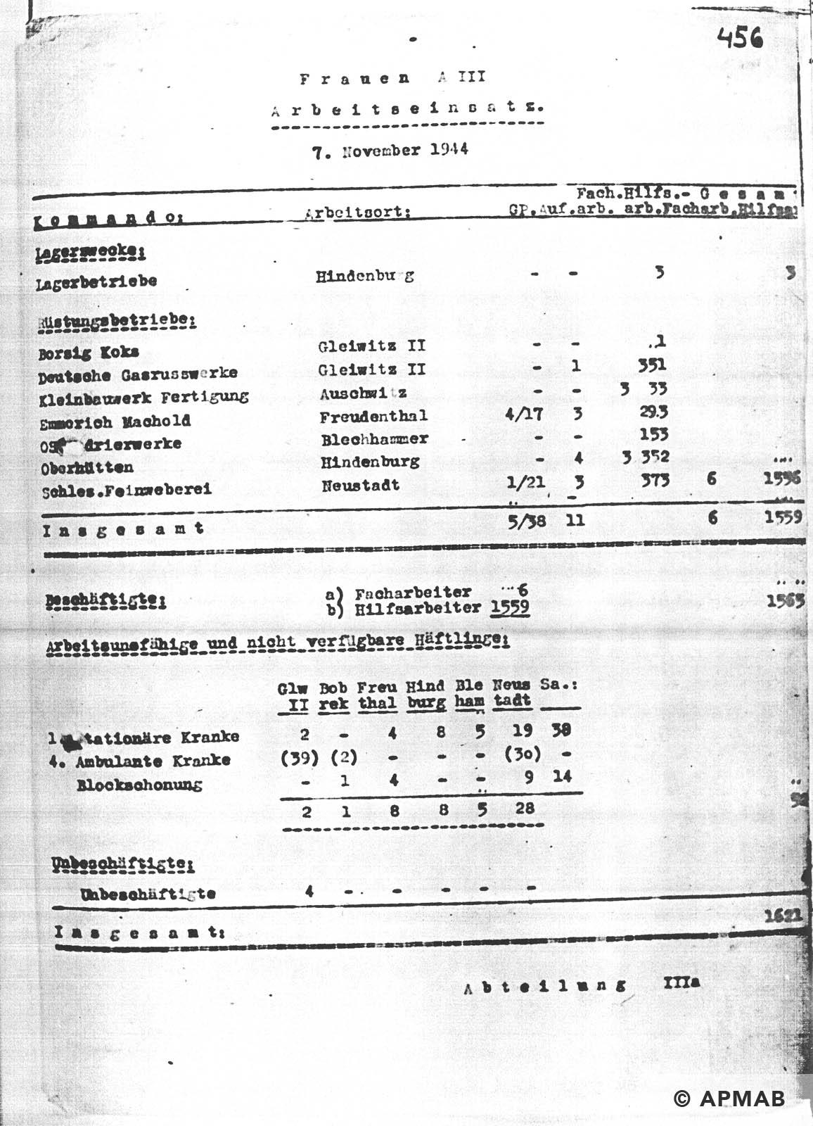 Female prisoner numbers APMAB NR INW. 30400