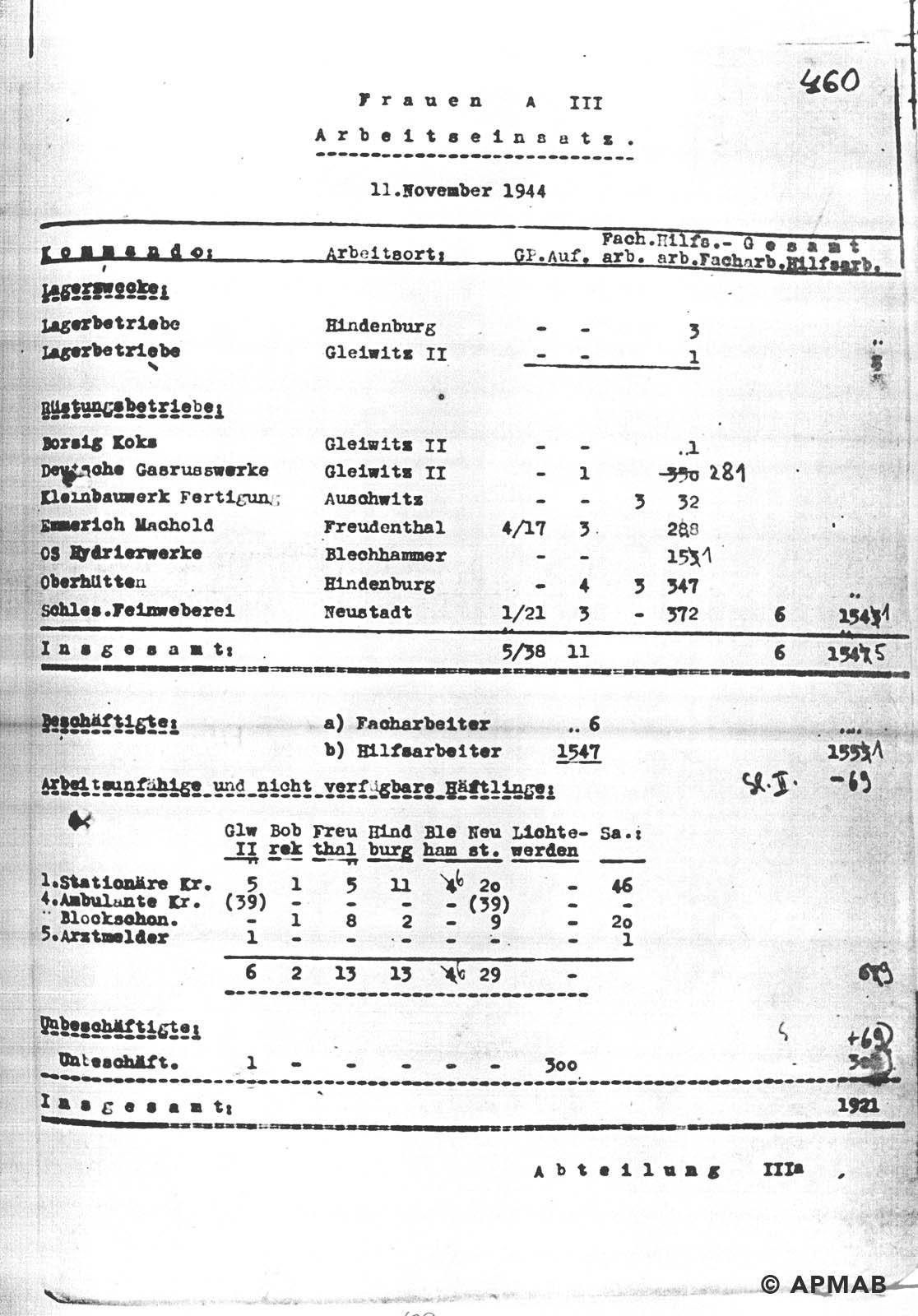 Female prisoner numbers APMAB NR INW. 30404