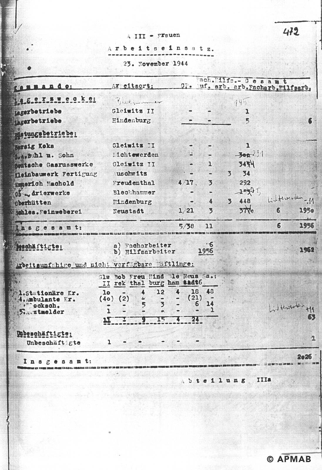 Female prisoner numbers APMAB NR INW. 30416