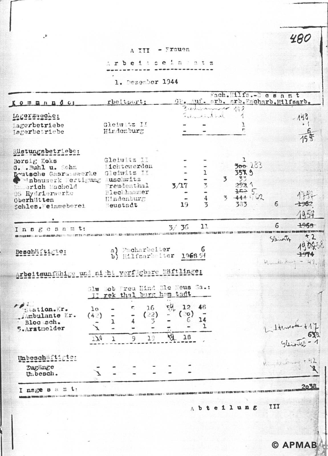 Female prisoner numbers APMAB NR INW. 30424
