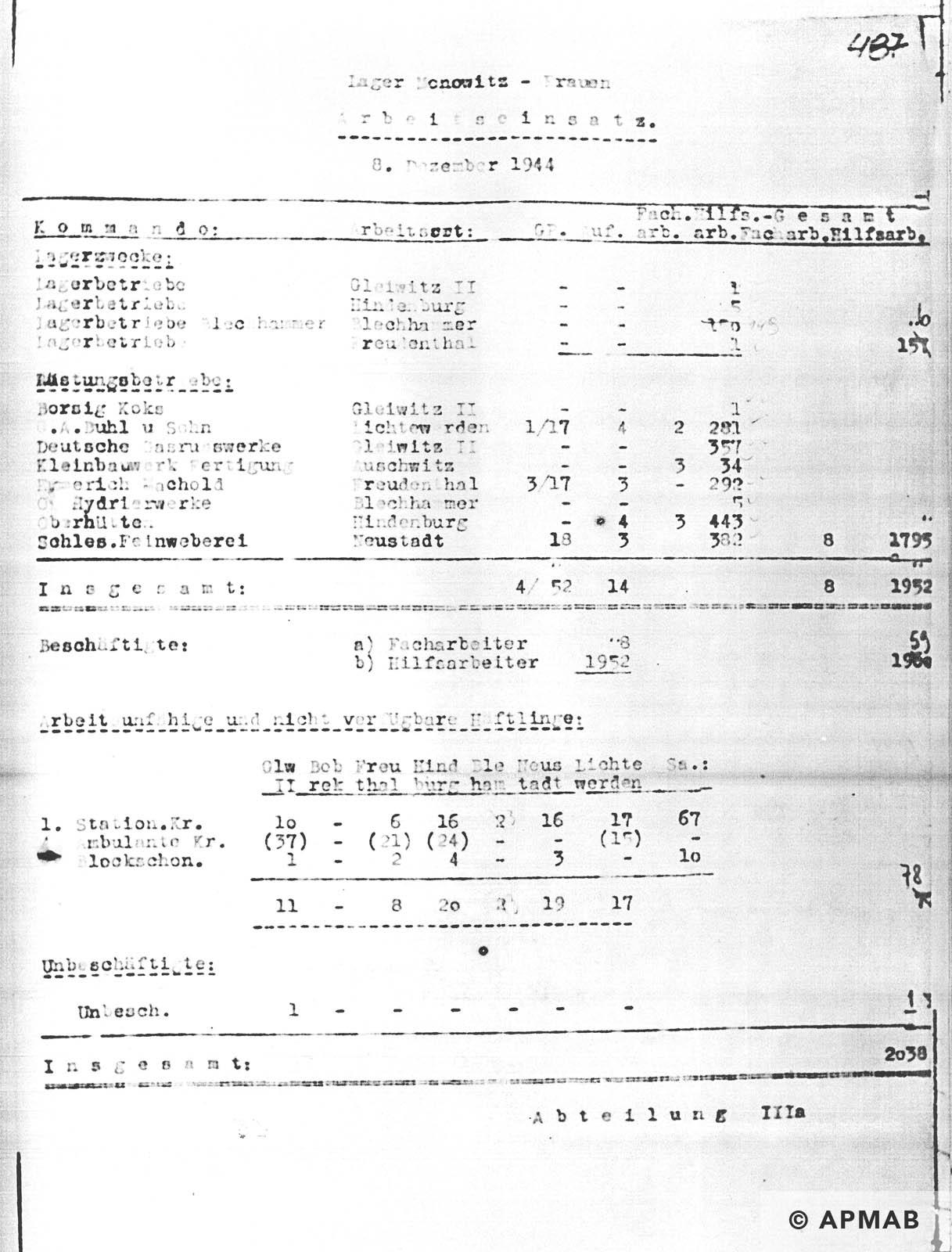 Female prisoner numbers APMAB NR INW. 30431