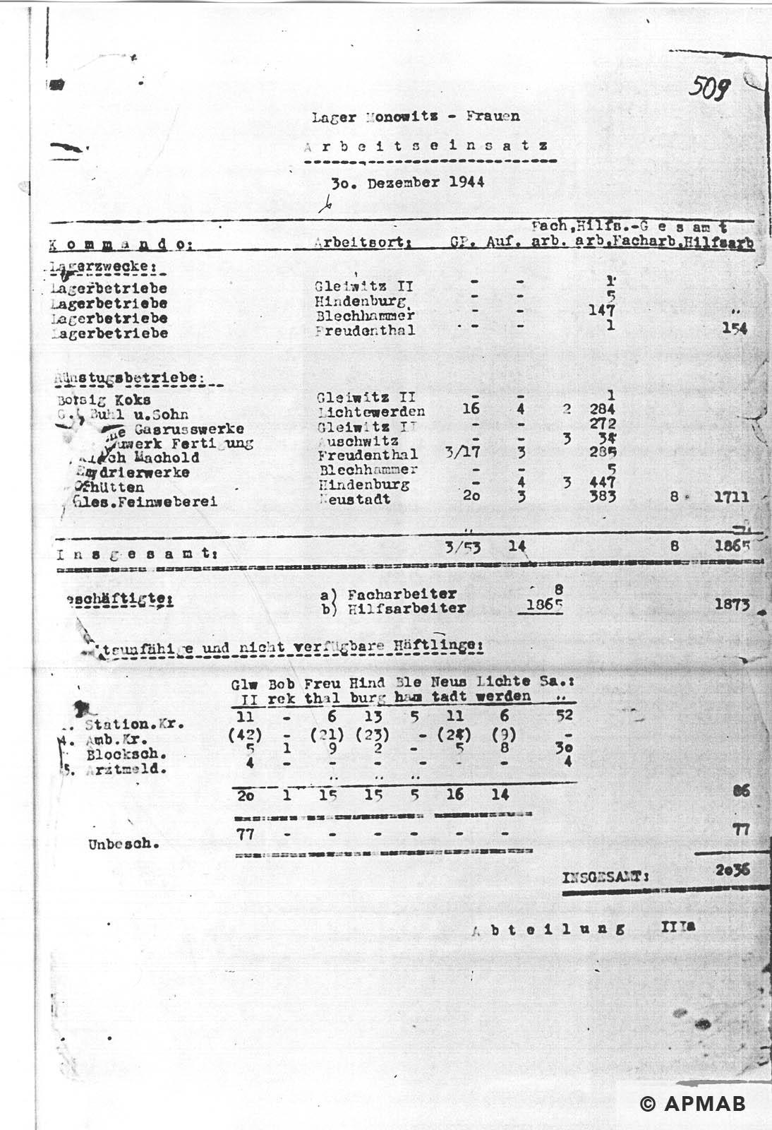 Female prisoner numbers APMAB NR INW. 30453