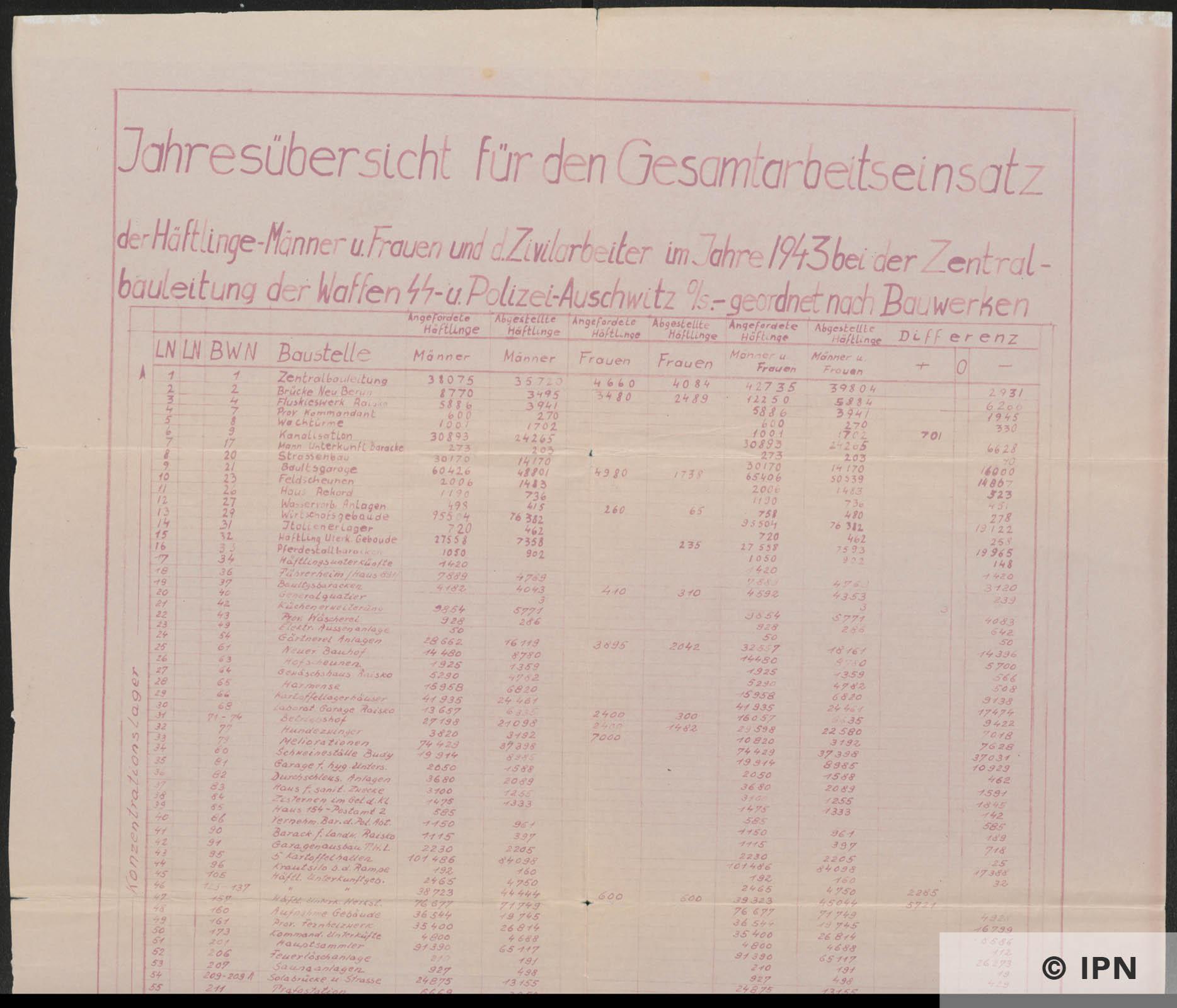 Yearly report of Zentralbauleitung der Waffen SS u Polizei Auschwitz. 1943 IPN GK 196 101 0014